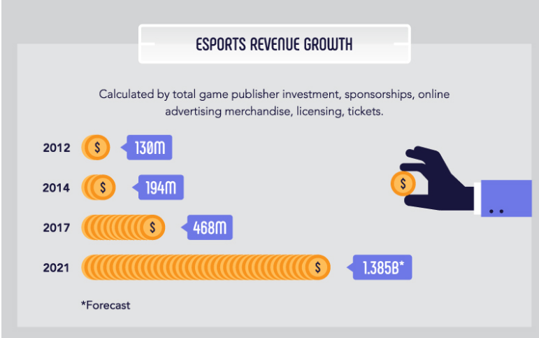 esports revenue growth as of 2019