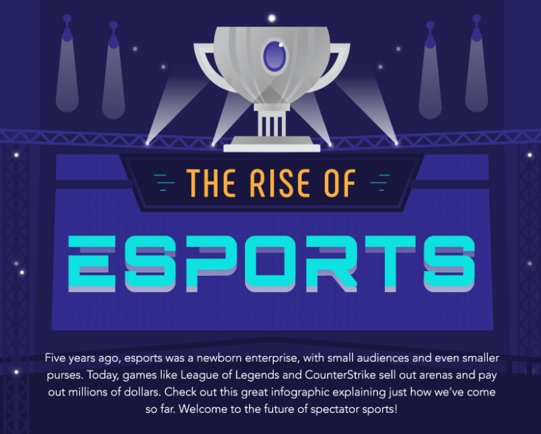 pandemic-fueled growth in the esports industry